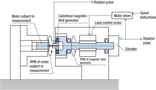 Micro torque dynamometer sugawara laboratories inc How to measure torque of a motor