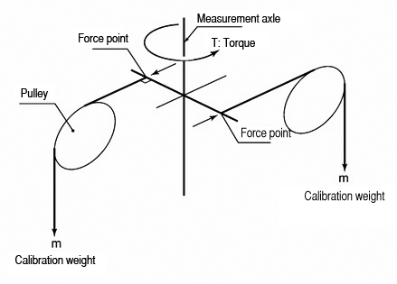 Atm type instruments for measuring angle torque How to measure torque of a motor