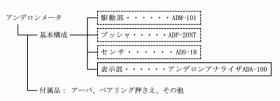 ADA-100/ADM-101の製品構成