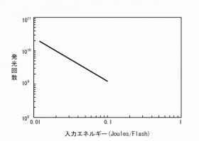 光量半減特性図