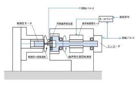 MMT測定部の構造