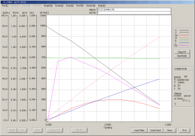 Measurement of compact DC brushless motor while controlling RPM