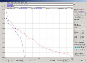 微小トルク(0.2 mN・m以下)のステッピングモータにおけるプルイントルクとプルアウトトルクを測定<br />グラフはリニアスケールを選択<br />X軸:周波数、Y軸:トルク