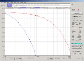 五相ステッピングモータのプルイントルクとプルアウトトルクを測定<br />グラフは対数表示を選択<br />X軸:周波数、Y軸:トルク