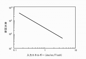 X-80L光量半減特性図