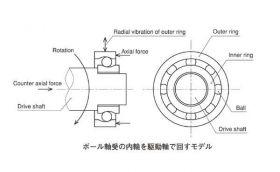 ボール軸受の内輪を駆動軸で回すモデル