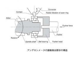 アンデロンメータの振動検出部分の構造