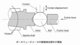 振動検出方法