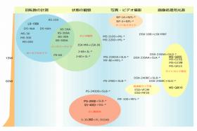 機種の明るさと使用目的によるチャート
