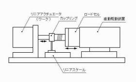 リニア負荷試験機の構造