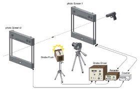 実射弾丸の写真撮影およびスピード測定のための機器構成例