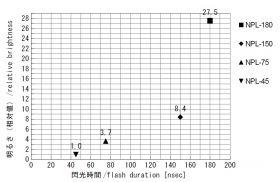 ランプハウスの閃光時間と明るさ <br />(明るさは参考値であり、保証値ではありません。)