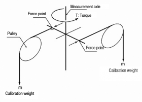 The method used to calibrate the ATM measurement component