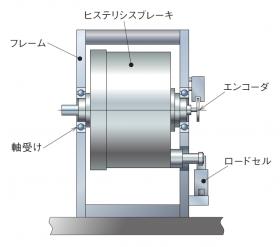 ブレーキユニットの構造