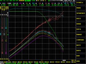 120W定格高速モータ 90000 r/minのS-T測定