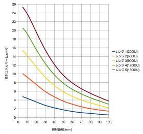 照射距離と照射エネルギー(Aレンジ実測参考値)