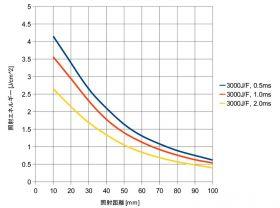 照射距離と照射エネルギー(実測参考値)
