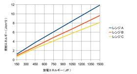 放電エネルギーと照射エネルギー(参考値)