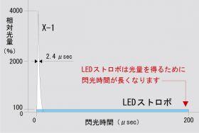 X-1とLEDストロボの閃光時間と光量<br />発光周波数:3,000 FPM、照射距離:300 mm