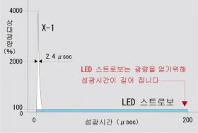 X-1과 LED스트로보의 섬광시간과 광량<br />발광주파수:3,000FPM、조사거리:300mm
