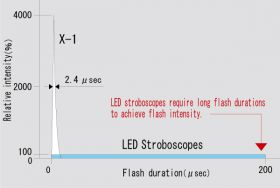 Flash duration and light intensity of X-1 and LED strobe<br /> (Tested at flash frequency 3000 FPM and at a 300 mm distance.)
