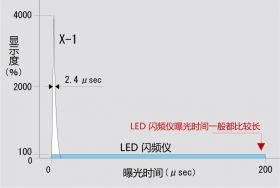 X-1 和 LED 闪频仪的曝光时间和光密度<br />3000FPM 测试下只有300mm的使用距离