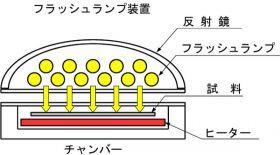 フラッシュランプ装置の図