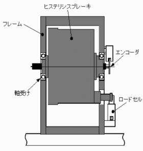 負荷トルク検出部の構造