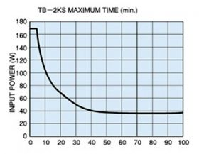 Input absorption characteristics