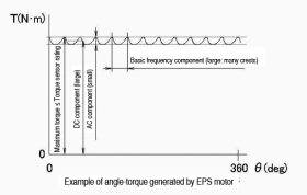 Example of angle-torque generated by EPS motor