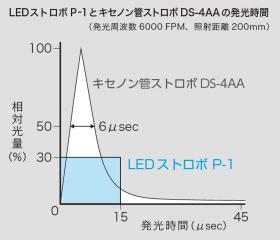 LEDストロボとキセノン管ストロボの発光時間