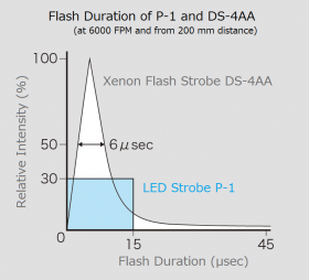 Flash duration of LED strobe P-1 and xenon flash strobe DS-4AA