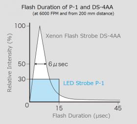 LED闪频仪P-1和氙气闪频仪DS-4AA的闪频仪持续时间