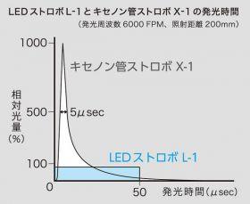 LEDストロボL-1とキセノン管ストロボX-1の発光時間