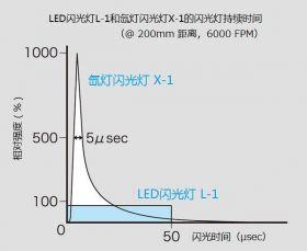 LED闪光灯L-1和氙灯闪光灯X-1的闪光持续时间