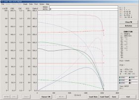 三相ACモータを回転速度制御で測定