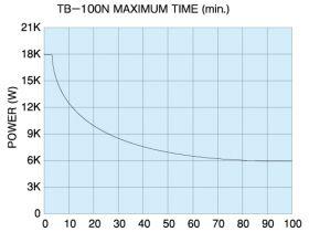 TB-100N