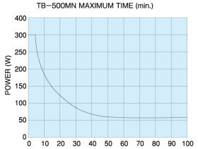 TB-500MN