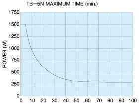 TB-5N