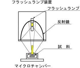 マイクロチャンバーの図