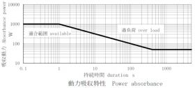Power Absorption Characteristics