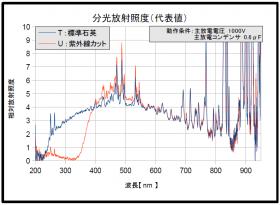 分光放射照度